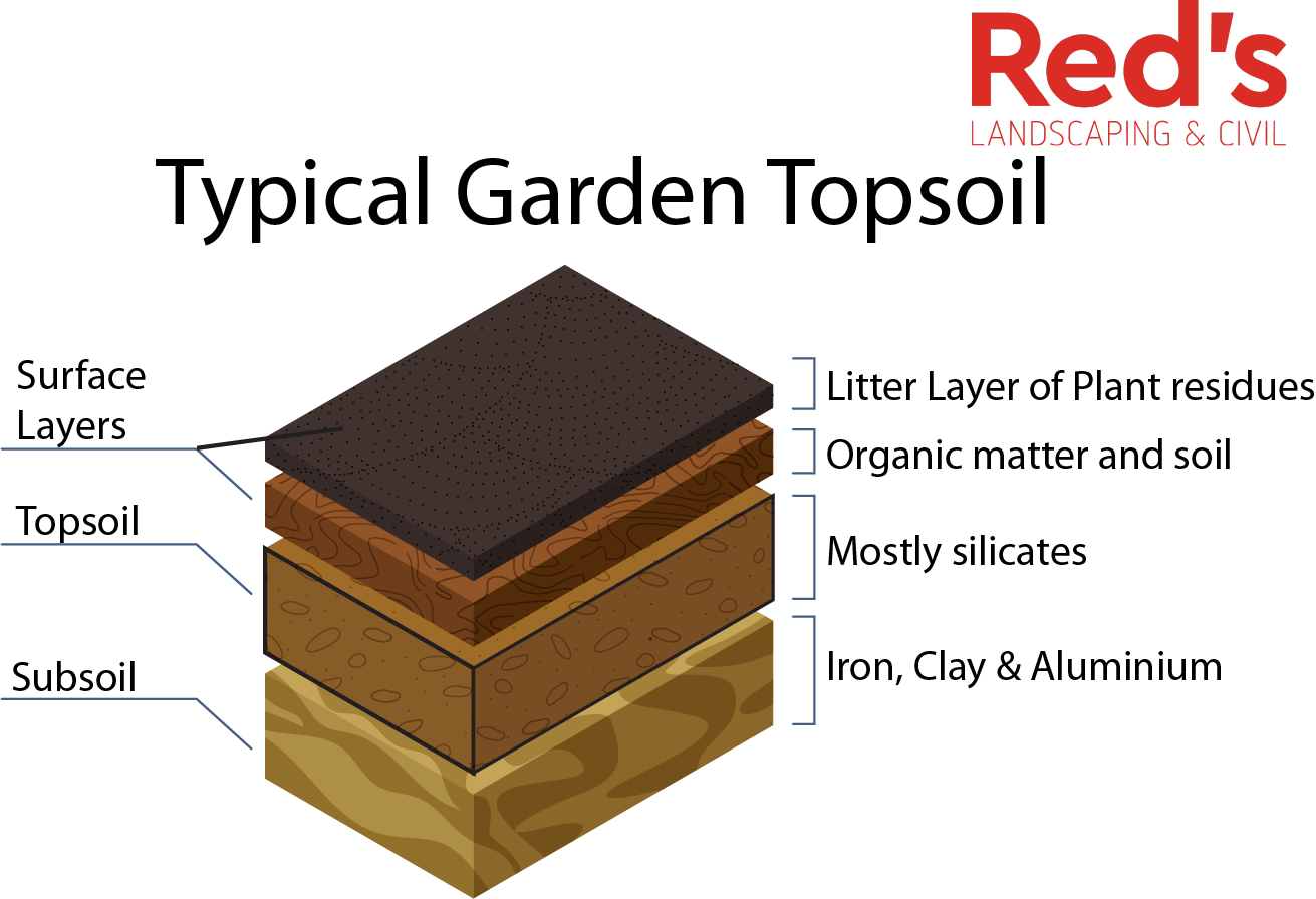 Typical Garden Topsoil