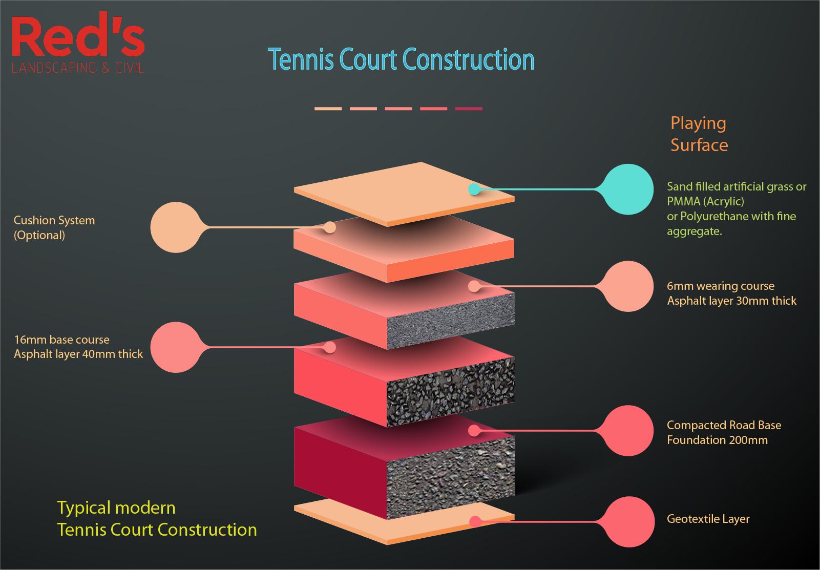 Tennis Court Construction Layers