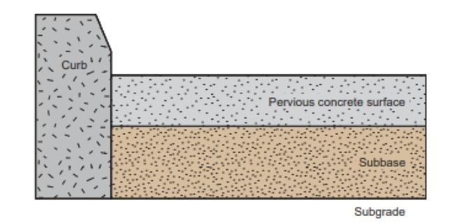 Permeable-Concrete