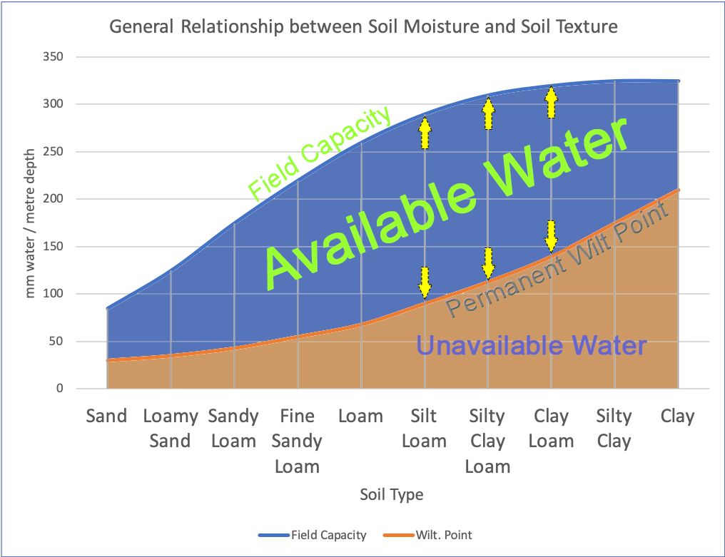 Soil texture and the amount of moisture that can be stored in the soil.