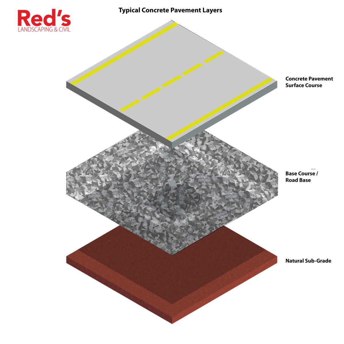 Typical concrete pavement layers.